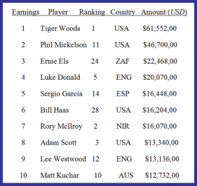 2012 Money List